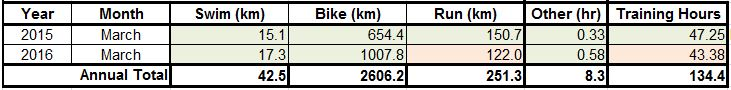 March Totals & Comparisons