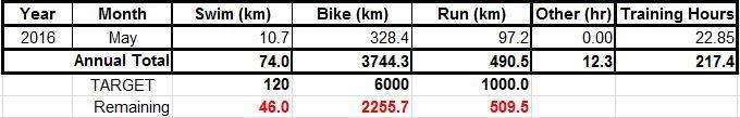 16 May Totals Summary