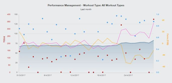 17 April TP Performance Chart