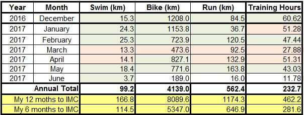 2017 Cairns IM Numbers