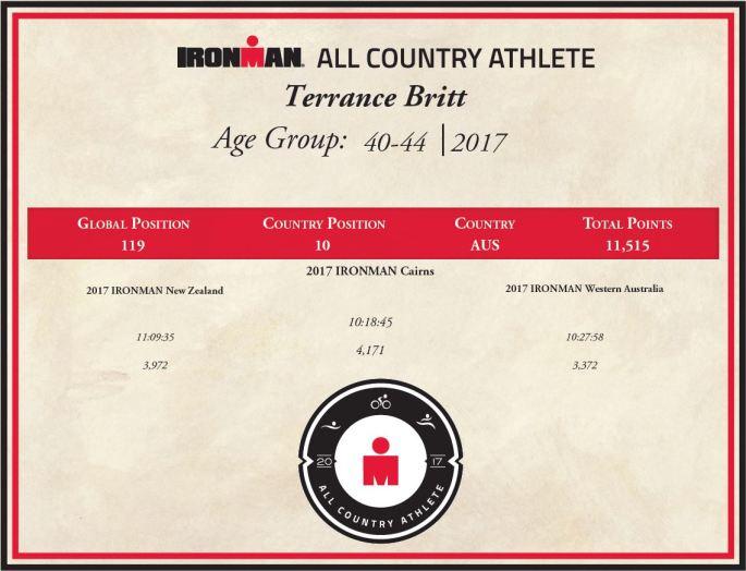 2017 ACA Certificate (Ironman)