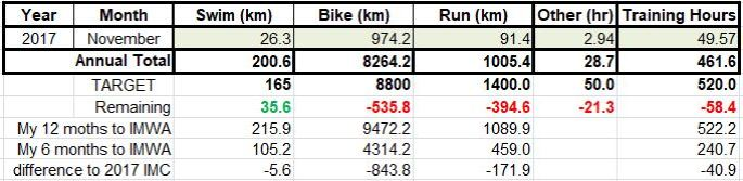 Ironman WA Training Volumes