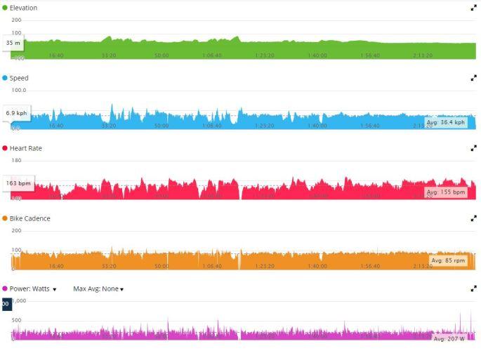 Bike Stats Garmin