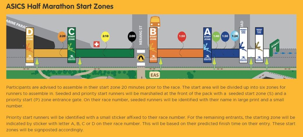 Start Zones